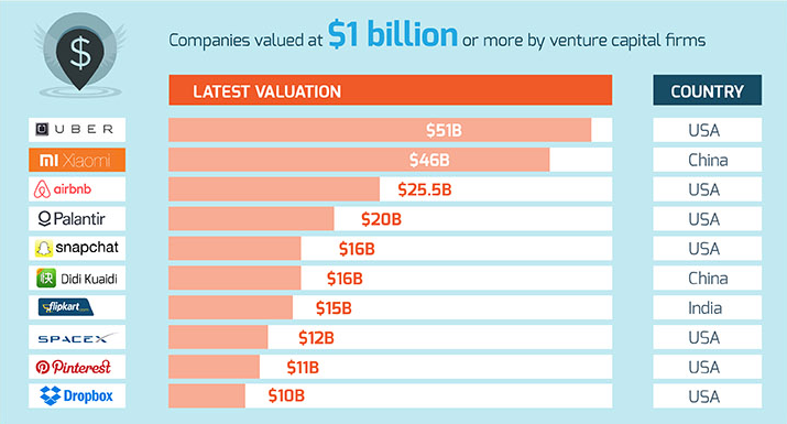27 facts about startups