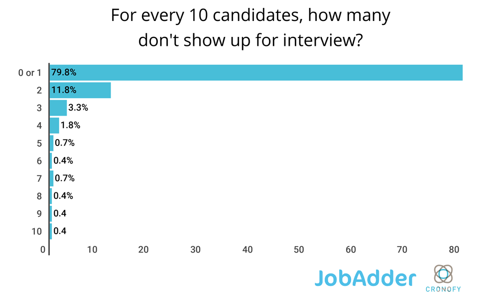 For every 10 candidates, how many fail to show up for interview?