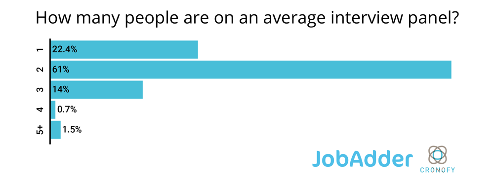 How long does it take you to schedule one interview? graph