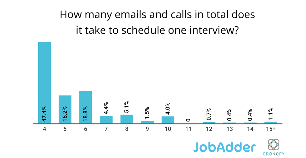 How many emails and calls in total does it take to schedule one interview?